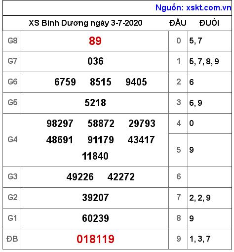Dự đoan Xsbd Thứ 6 Ngay 10 7 2020